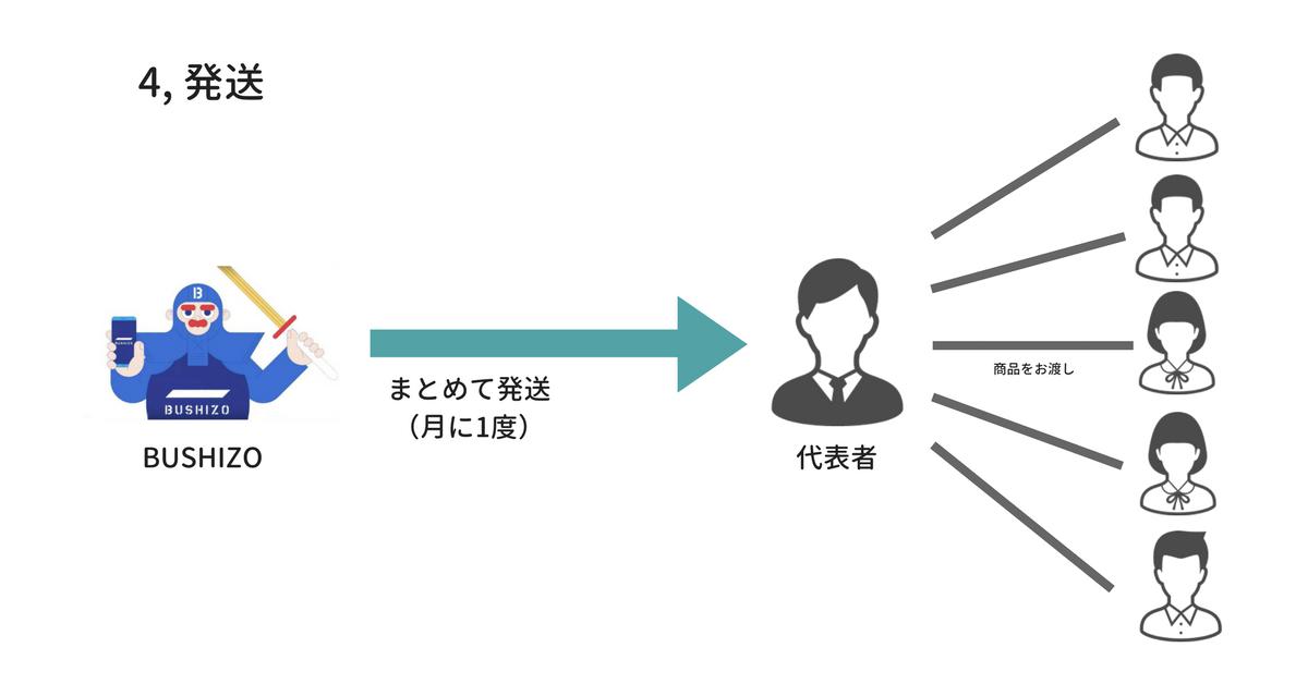 団体購入 剣道